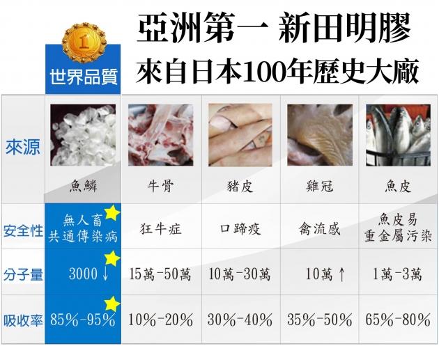 【買3送1】日本高純度膠原蛋白 4