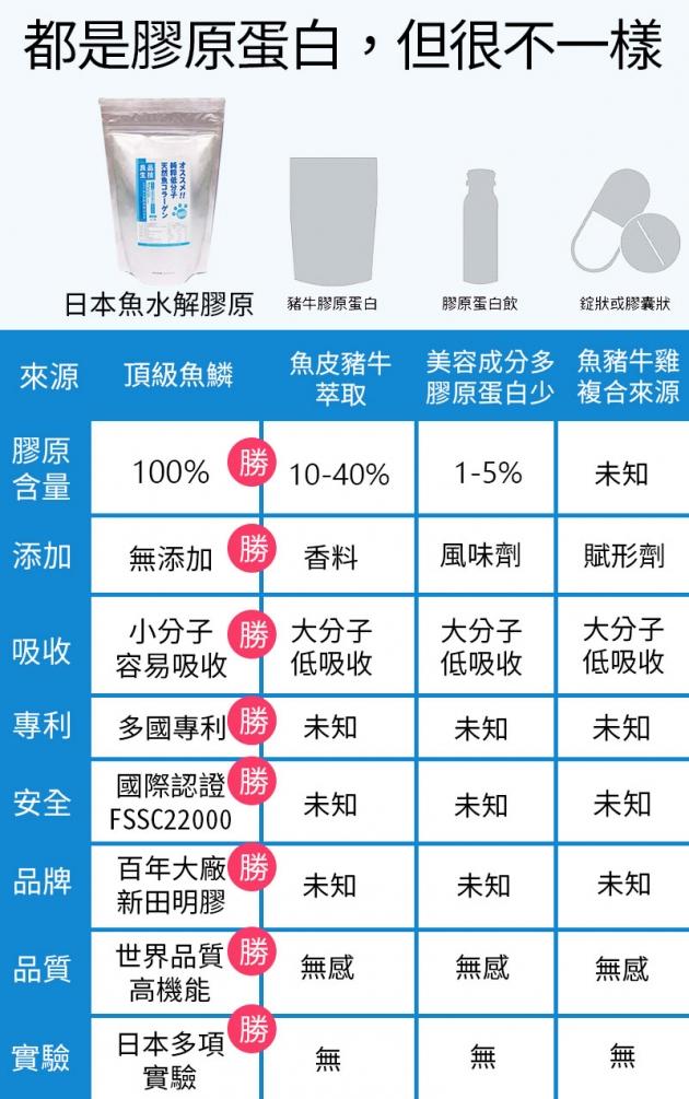 【單袋】日本高純度膠原蛋白 5