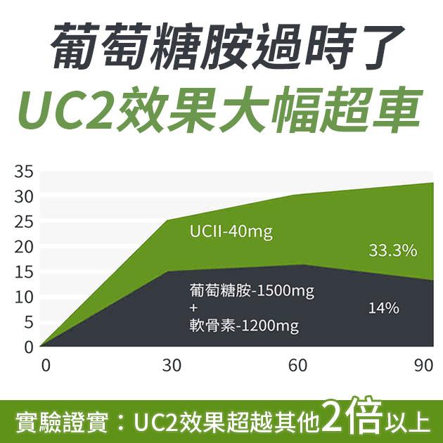 【買2送1】UC2 非變性2型膠原蛋白+加贈膠原蛋白C(限量10組) 3